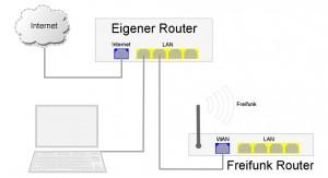 net-setup-standard